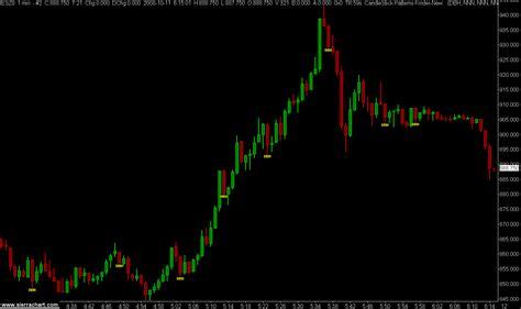 candle pattern finder sierra chart
