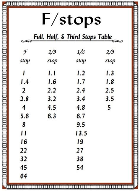 photography f stops and shutter speeds fourth floor blog f stop chart