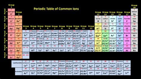 Periodic Table Of Ions by Shedding Light On Atoms Episode 8 Ionic Bonding Liacos Educational Media
