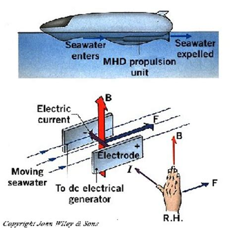 electrical conductors in water performance analyses of mhd thruster using cae tools docx