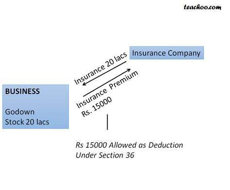 section 36 1 ii section 36 1 other deductions deductions
