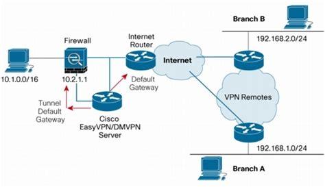 test porte router standard cisco router configuration