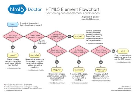 Let S Talk About Semantics Html5 Doctor