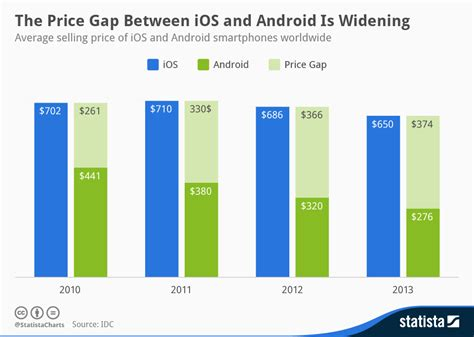 android price android iphone price comparison android now half as expensive bgr