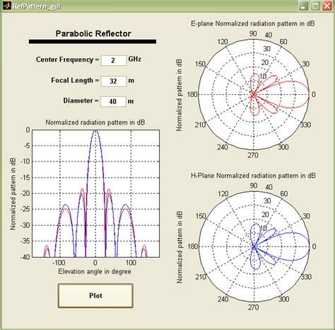 line pattern matlab parabolic reflector radiation pattern file exchange
