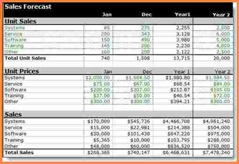 8 Sales Forecast Spreadsheet Template Excel Spreadsheets Group Sales Forecast Template Excel