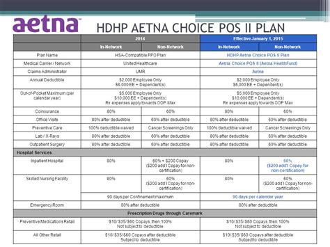 aetna emergency room health welfare benefit plan open enrollment ppt
