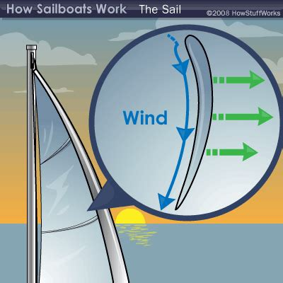 how does a sw boat work the physics of lift the physics of lift howstuffworks