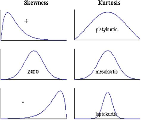 pattern of distribution meaning the distribution patterns skewness and kurtosis