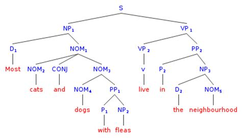 syntactic tree diagram generator syntax drawing tree diagrams of ambiguous sentences