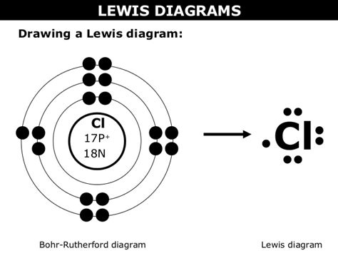 lewis diagrams 02 a bohr rutherford diagrams and lewis dot diagrams