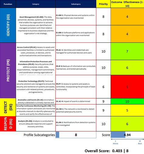 100 information security risk assessment template