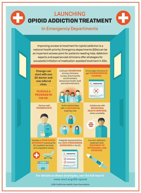 Emergency Detox Centers by Emergency Care For The Opioid Epidemic Hospitals Step Up