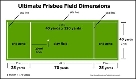 ultimate field layout ultimate frisbee mr nurse s healthy active livingldss