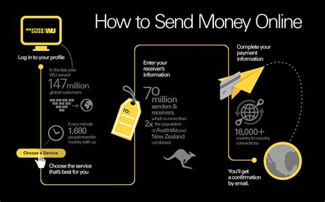 How To Make A Money Transfer Online - how to send money online how to send money western union