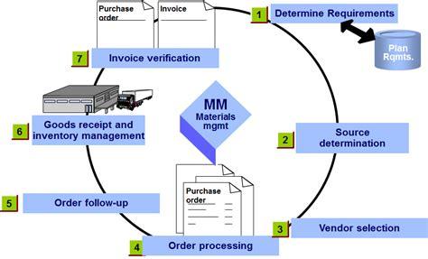 what is sap mm sap material management module sap sap mm trydale