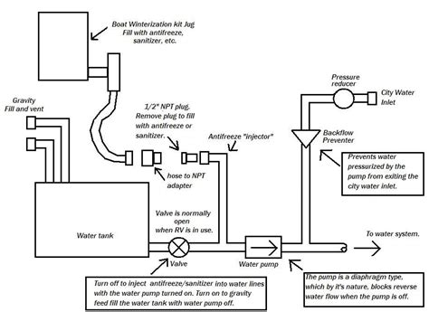 How Does Rv Plumbing Work by Sanitize Water Tank Thor Forums