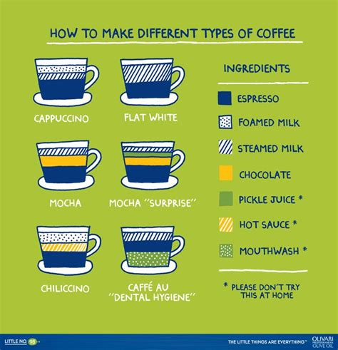 Best 25  Types of coffee beans ideas on Pinterest   Type of coffee, Buy coffee beans and Coffee