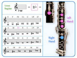 Fingerings and trill fingerings for awkward passages of music