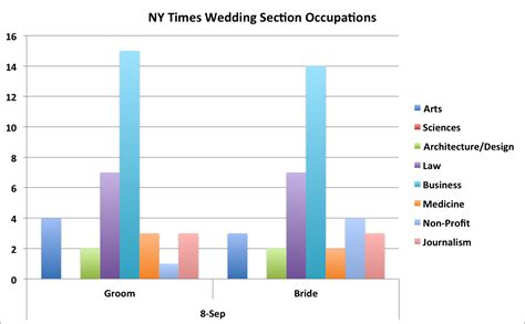 ny times wedding section nyt weddings section doesn t like science math geeks