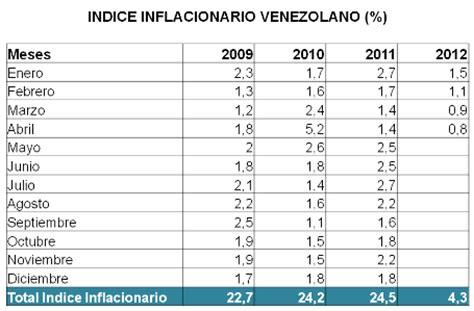 indice inflacionario 2016 indice de inflaci 243 n venezuela vs colombia 2011 y 2012