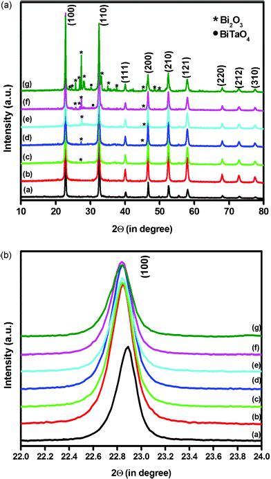 xrd pattern of bi2o3 facile fabrication of bi 2 o 3 bi natao 3 photocatalysts