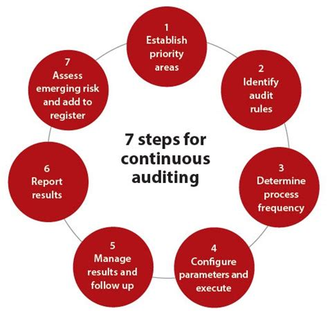 a framework for continuous auditing why companies don t