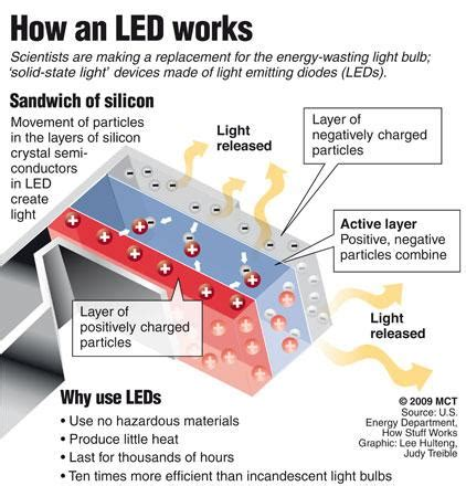 light emitting diode working pdf led units lighting the way for more eco friendly amman times