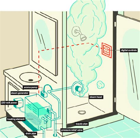 how to make a steam room in your bathroom steam shower how it works