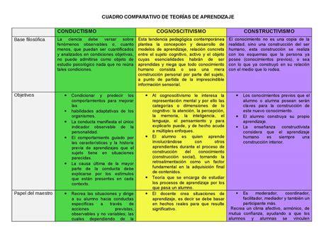 analisis comparativo de imagenes artisticas o documentales cuadro resumen comparativo del conductismo cognitivismo y