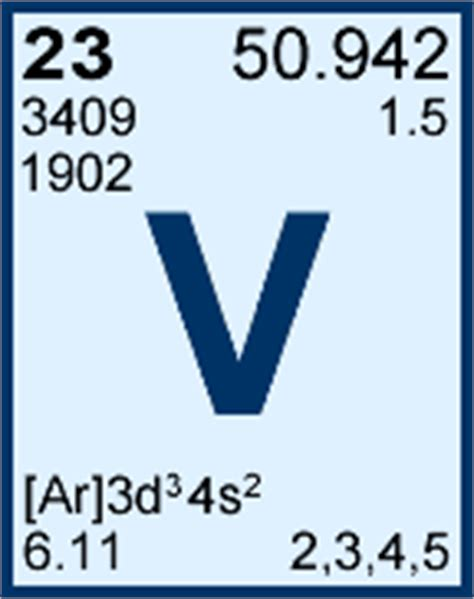 V Periodic Table by Vanadium Periodic Table Element
