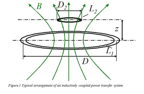 inductance power transfer inductive power transmission