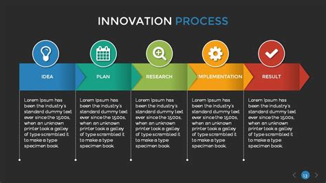 process layout exle ppt innovation process presentation template by sananik