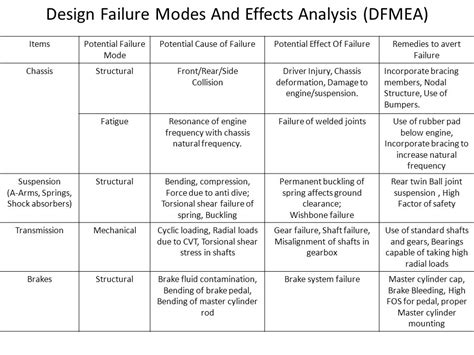 design failure mode effect analysis ppt bharatiya vidya bhavan s ppt video online download