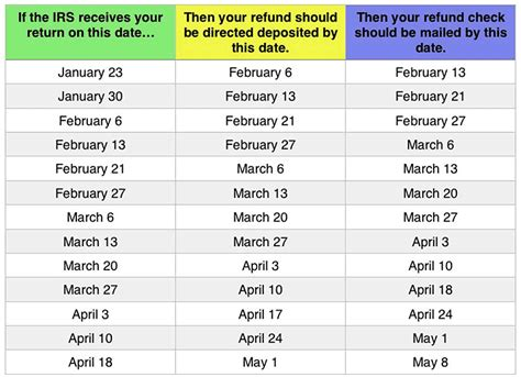 How Long Can We Expect Tax Refund From Inland Revenue   irs tax refund turnaround chart mighty taxes