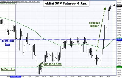 intraday swing trading strategies a late developing buy day in emini s p futures daniels