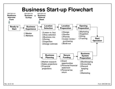 Business Plan Flow Chart Template best photos of startup business plan template pdf start