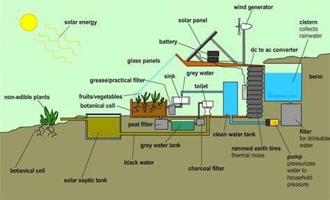 Comment Construire Une Maison 233 Cologique 224 4000 Euros Sustainable Living Home Plans