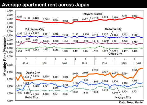 average cost of an apartment in ames average monthly rent average monthly rent in june 2016