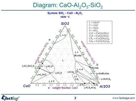 ternary phase diagram ppt cao sio2 al2o3 ternary phase diagram 28 images cao