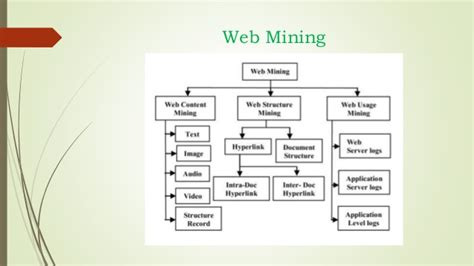 pattern extraction in web mining introduction to webmining part 1