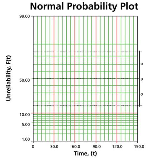 the normal distribution reliawiki