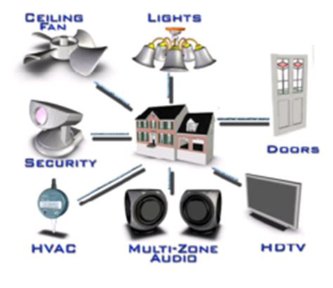 home automation system in vadodara gujarat india indiamart