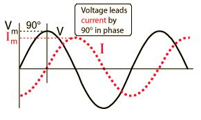 how inductor blocks ac current understanding ac circuits scienceaid