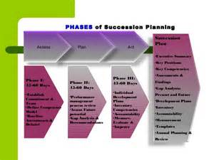 executive succession planning template succession planning