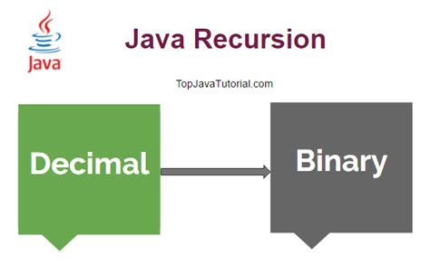 pattern programs in c using recursion convert decimal to binary using recursion java top java