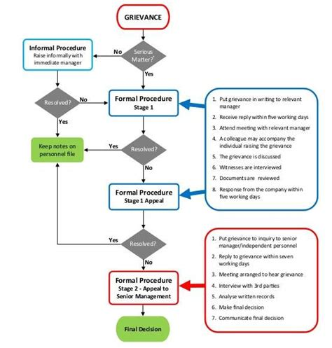 grievance procedure flowchart grievance handling policy flow chart in pdf word