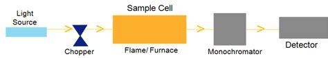 aas block diagram comparison between single beam and beam atomic