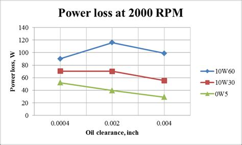 parasitic power losses in hydrodynamic bearings effect of oil viscosity on hydrodynamic friction of engine