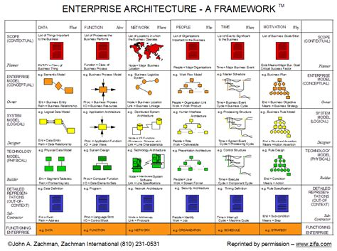 zachman framework template 100 original study zachman framework
